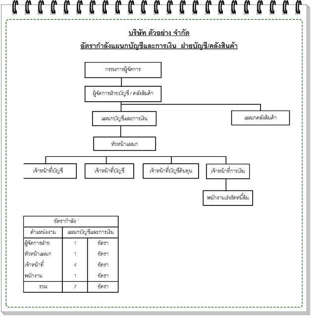 Procedures -acc
